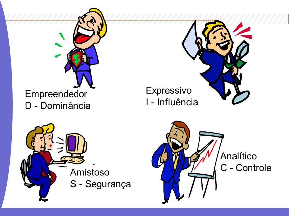 Empreendedor D - Dominância Expressivo I - Influência Analítico C - Controle Amistoso S - Segurança