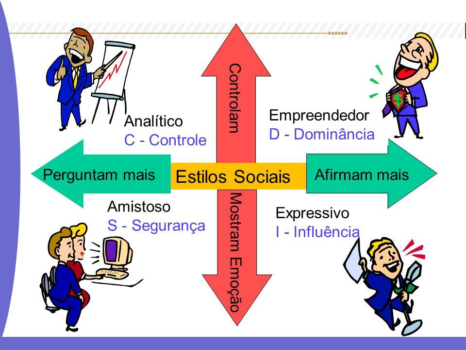 Estilos Sociais Afirmam maisPerguntam mais Mostram Emoção Controlam Empreendedor D - Dominância Expressivo I - Influência Analítico C - Controle Amist