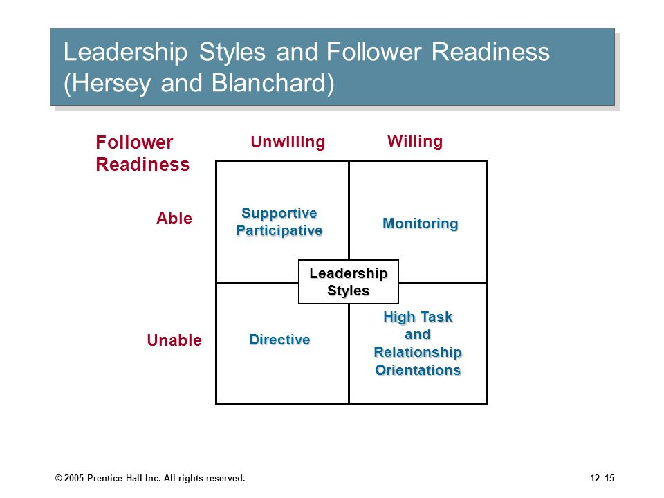 © 2005 Prentice Hall Inc. All rights reserved.12–14 Hersey and Blanchards Situational Leadership Theory Situational Leadership Theory (SLT) A continge