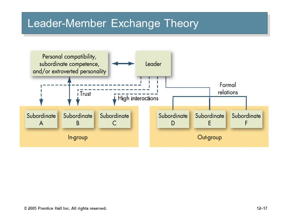© 2005 Prentice Hall Inc. All rights reserved.12–16 Leader–Member Exchange Theory Leader-Member Exchange (LMX) Theory Leaders create in-groups and out