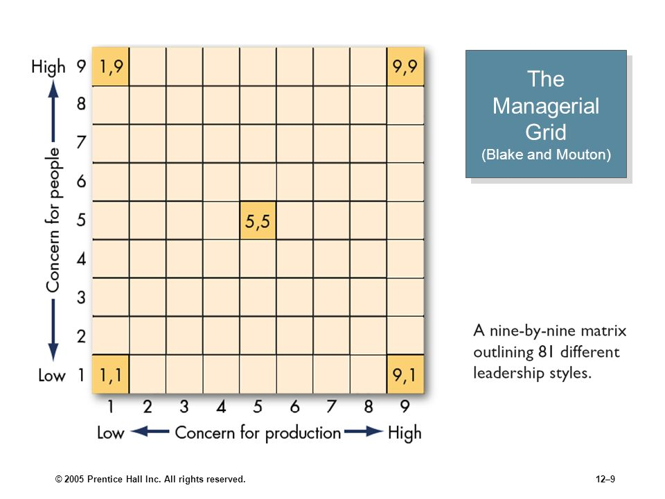 © 2005 Prentice Hall Inc. All rights reserved.12–9 The Managerial Grid (Blake and Mouton)