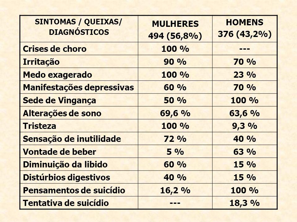 SINTOMAS / QUEIXAS/ DIAGNÓSTICOS MULHERES 494 (56,8%) HOMENS 376 (43,2%) Crises de choro100 %--- Irritação90 %70 % Medo exagerado100 %23 % Manifestaçõ