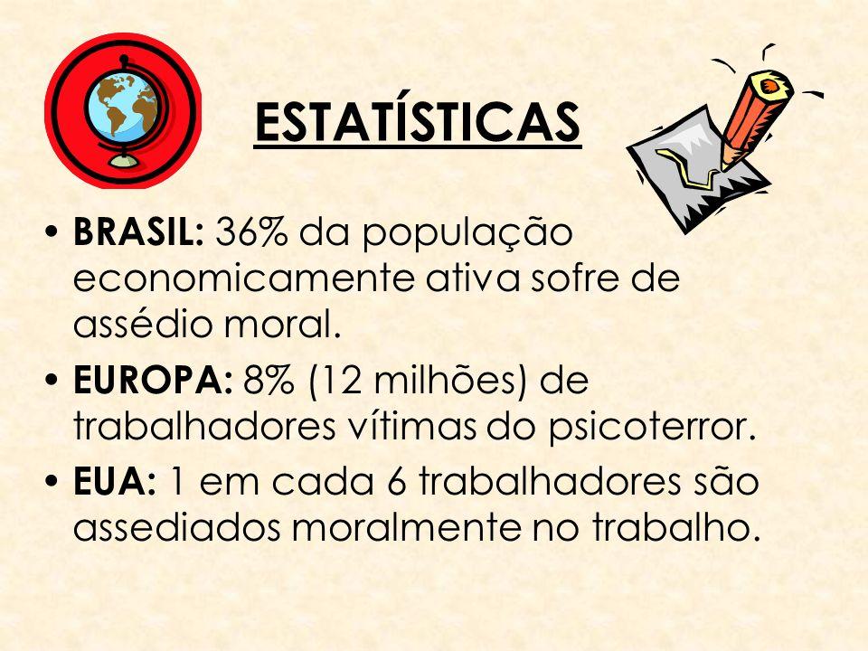 ESTATÍSTICAS BRASIL: 36% da população economicamente ativa sofre de assédio moral. EUROPA: 8% (12 milhões) de trabalhadores vítimas do psicoterror. EU