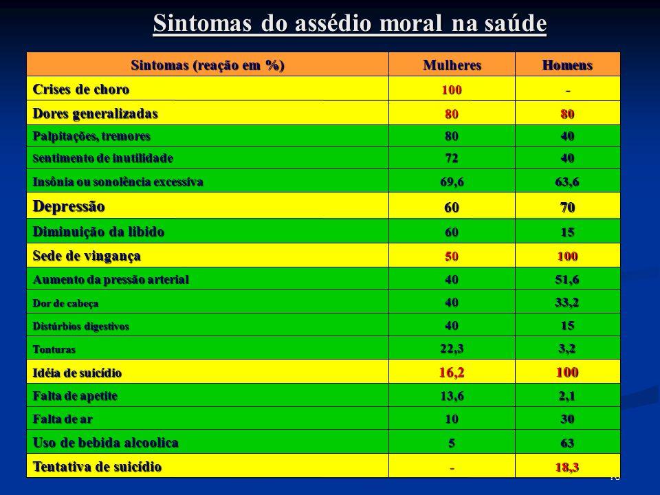 1818 Sintomas do assédio moral na saúde Sintomas (reação em %) MulheresHomens Crises de choro 100- Dores generalizadas 8080 Palpitações, tremores 8040