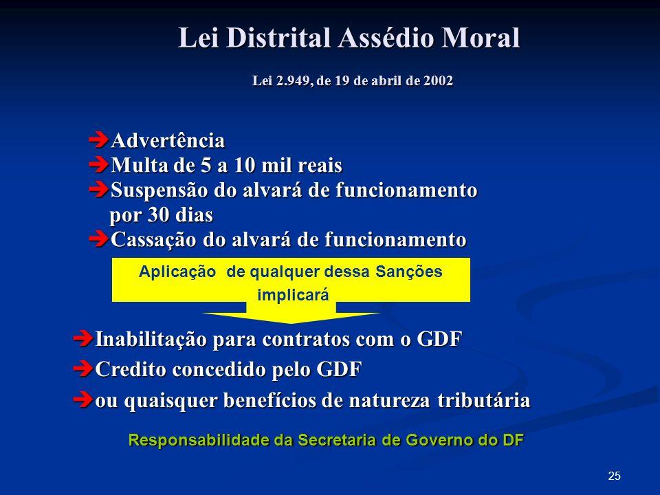 25 Lei Distrital Assédio Moral Lei 2.949, de 19 de abril de 2002 Advertência Advertência Multa de 5 a 10 mil reais Multa de 5 a 10 mil reais Suspensão