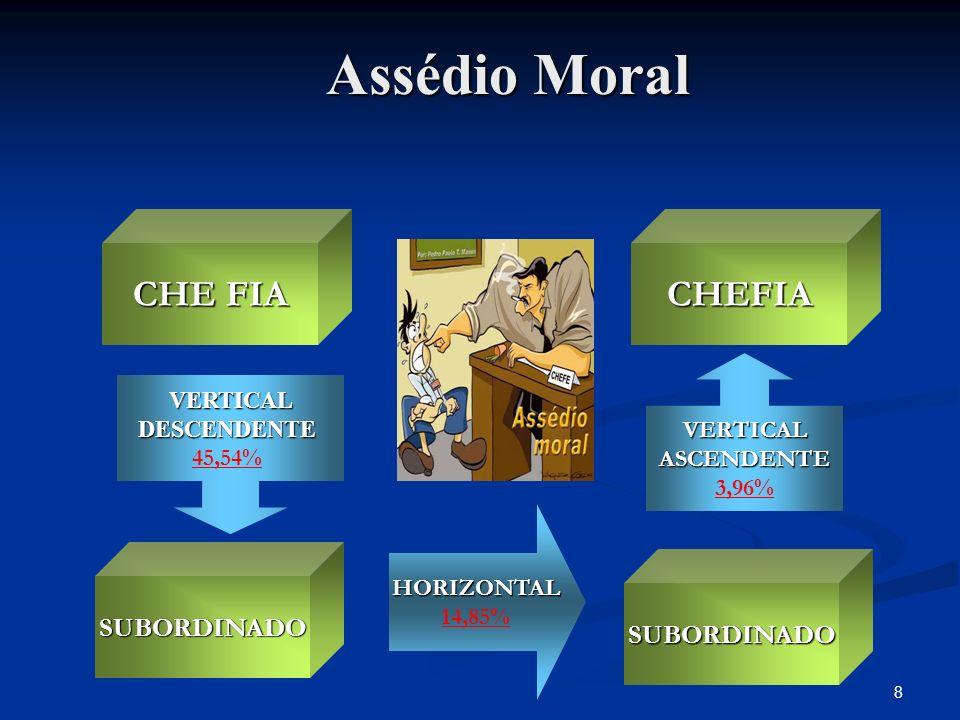 8 Assédio Moral CHE FIA SUBORDINADO SUBORDINADO CHEFIA HORIZONTAL 14,85% VERTICALDESCENDENTE 45,54% VERTICALASCENDENTE 3,96%
