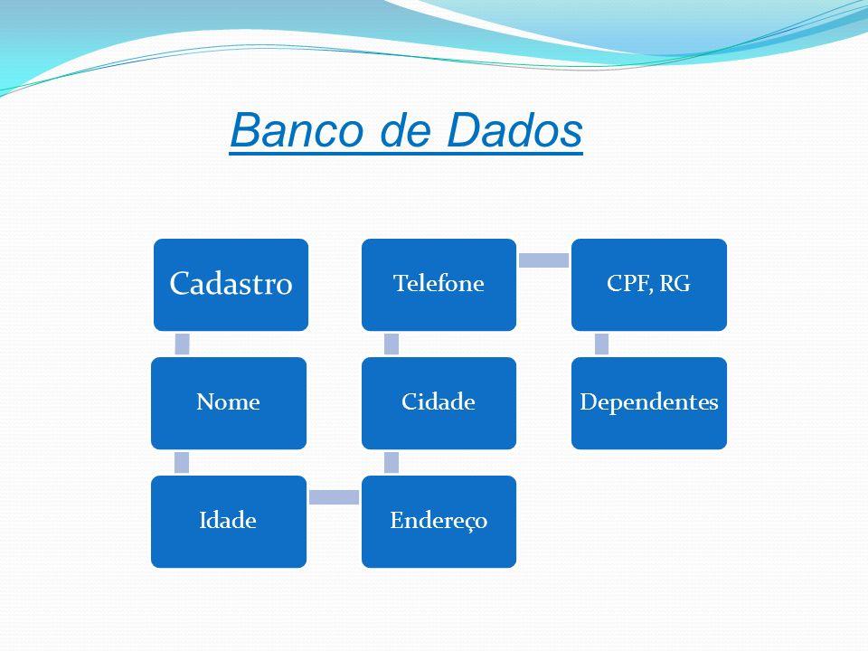 Cadastro NomeIdadeEndereçoCidadeTelefoneCPF, RGDependentes Banco de Dados