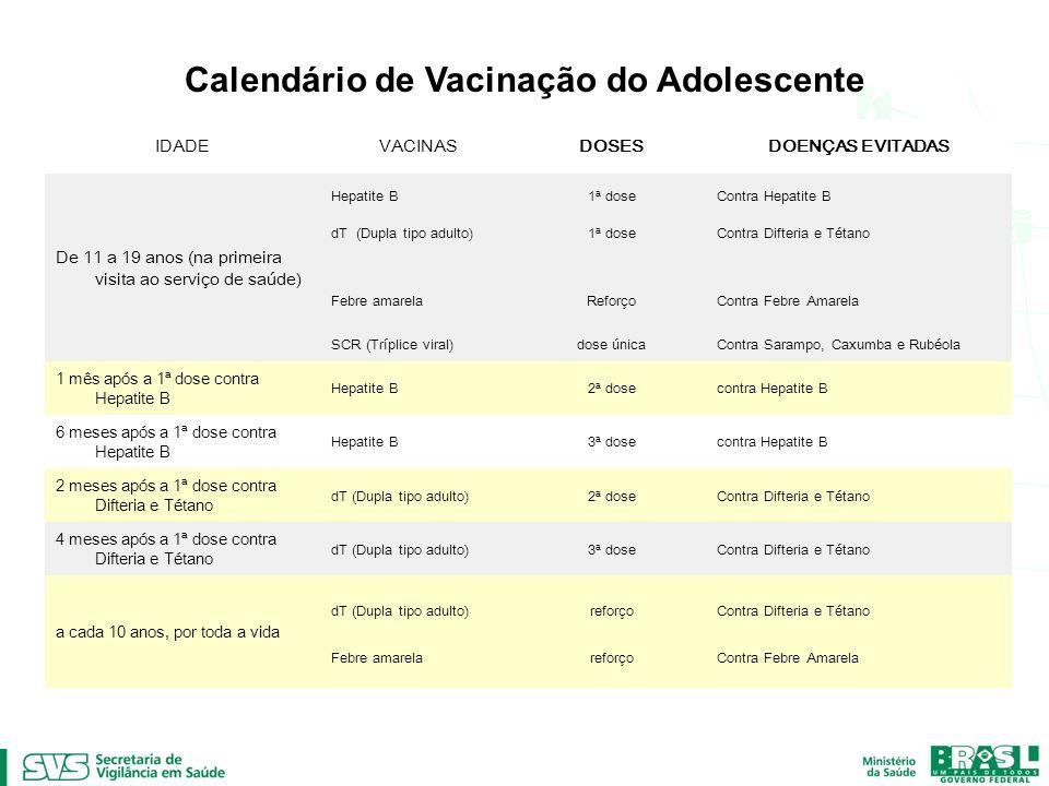 Calendário de Vacinação do Adulto e do Idoso IDADEVACINASDOSESDOENÇAS EVITADAS A partir de 20 anos dT (Dupla tipo adulto)1ª doseContra Difteria e Tétano Febre amareladose inicialContra Febre Amarela SCR (Tríplice viral)dose únicaContra Sarampo, Caxumba e Rubéola 2 meses após a 1ª dose contra Difteria e Tétano dT (Dupla tipo adulto)2ª doseContra Difteria e Tétano 4 meses após a 1ª dose contra Difteria e Tétano dT (Dupla tipo adulto)3ª doseContra Difteria e Tétano a cada 10 anos, por toda a vida dT (Dupla tipo adulto)reforçoContra Difteria e Tétano Febre amarelareforçoContra Febre Amarela 60 anos ou maisInfluenzadose anualContra Influenza ou Gripe Pneumococodose únicaContra Pneumonia causada pelo pneumococo