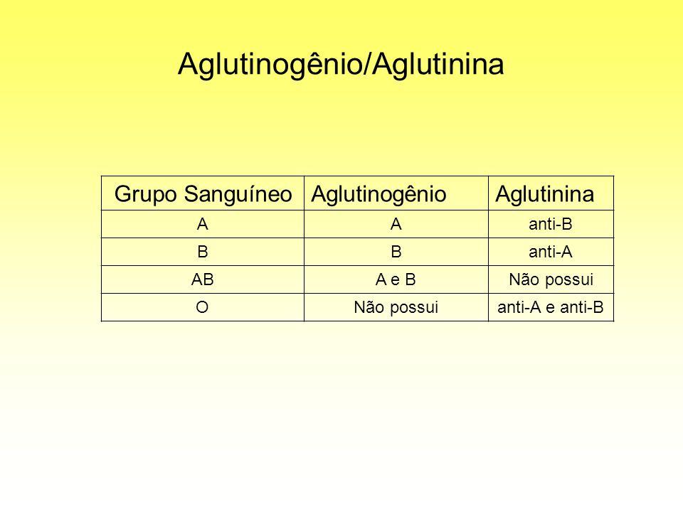 Aglutinogênio/Aglutinina Grupo SanguíneoAglutinogênioAglutinina AAanti-B BBanti-A ABA e BNão possui O anti-A e anti-B