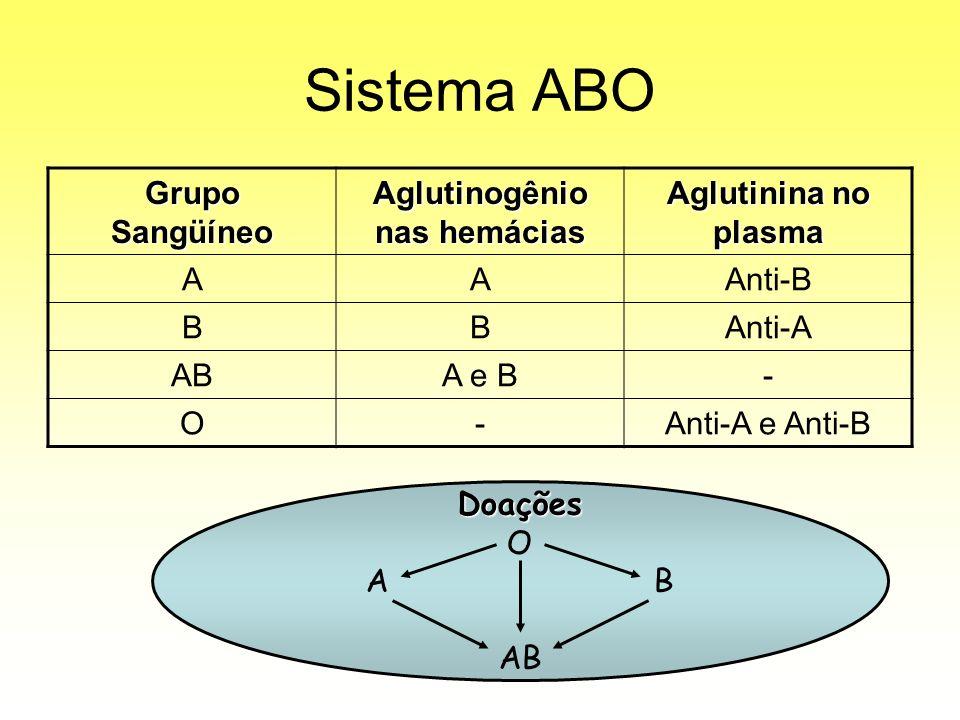 Sistema ABO Grupo Sangüíneo Aglutinogênio nas hemácias Aglutinina no plasma AAAnti-B BBAnti-A ABA e B- O-Anti-A e Anti-B Doações O AB
