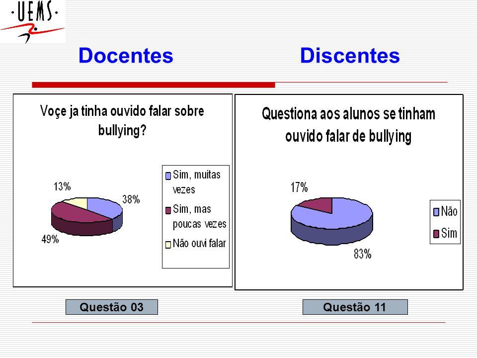 DOCENTES Questão 09Questão 02