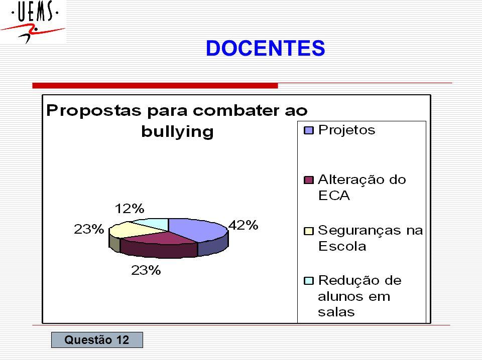 CONSIDERAÇÕES FINAIS Inglaterra, 37 % do alunos admitem ter sofrido bullying; No Brasil, RJ, (ABRAPIA), 40,5% dos alunos estão envolvido com bullying; Em Ivinhema-MS, 65% dos alunos disseram que são vitimas de bullying;