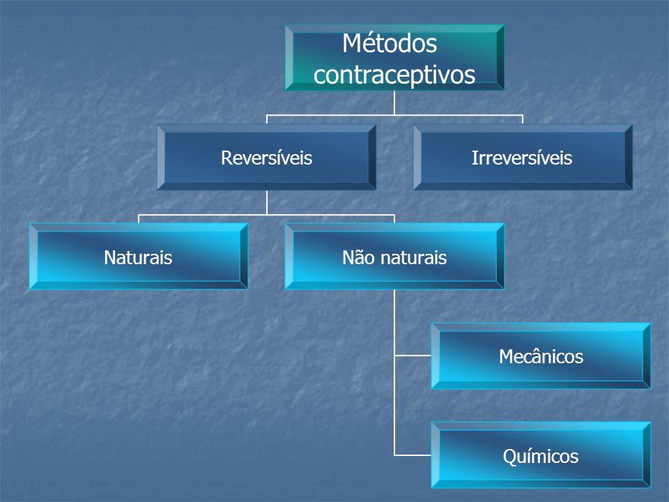 Métodos contraceptivos Reversíveis – métodos que ao deixarem de ser utilizados permitem uma gravidez.