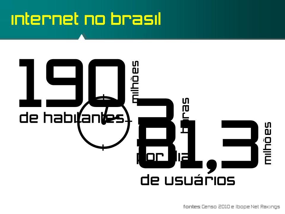 Classificação de Redes Quanto ao Tamanho da Rede.