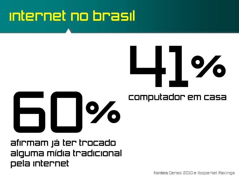 internet no brasil 41% computador em casa 60% afirmam já ter trocado alguma mídia tradicional pela internet fontes: Censo 2010 e Ibope Net Rakings