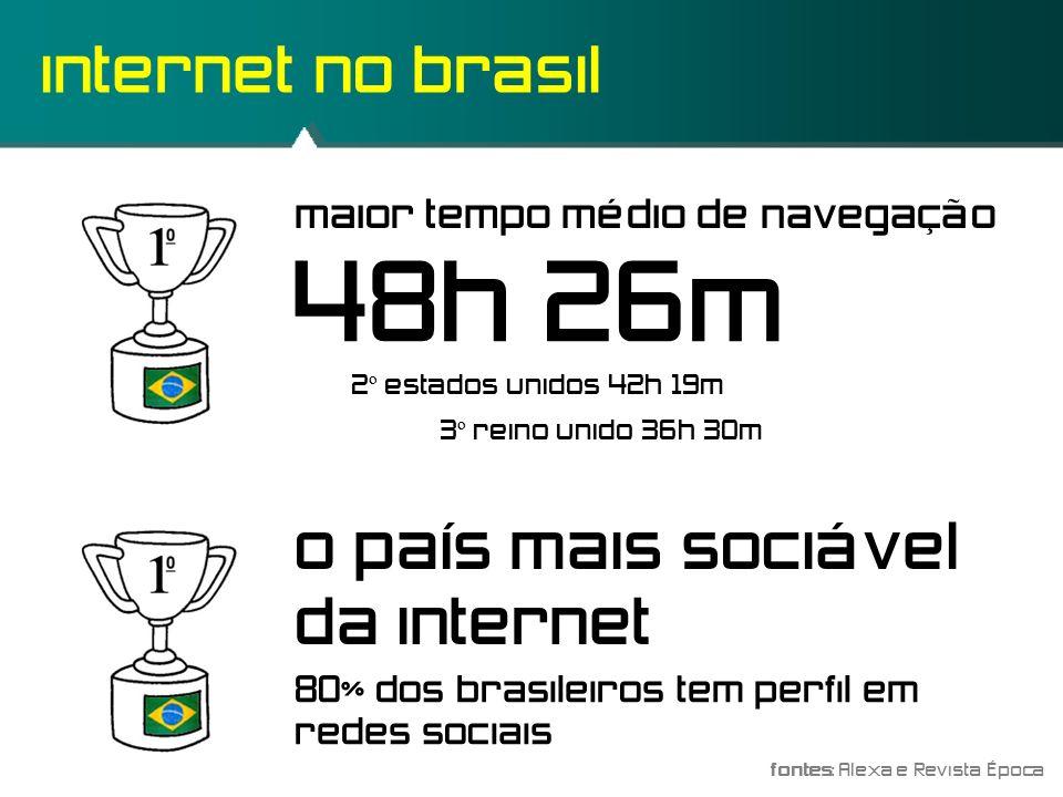 internet no brasil fontes: Alexa e Revista Época maior tempo médio de navegação 48h 26m o país mais sociável da internet 2º estados unidos 42h 19m 3º