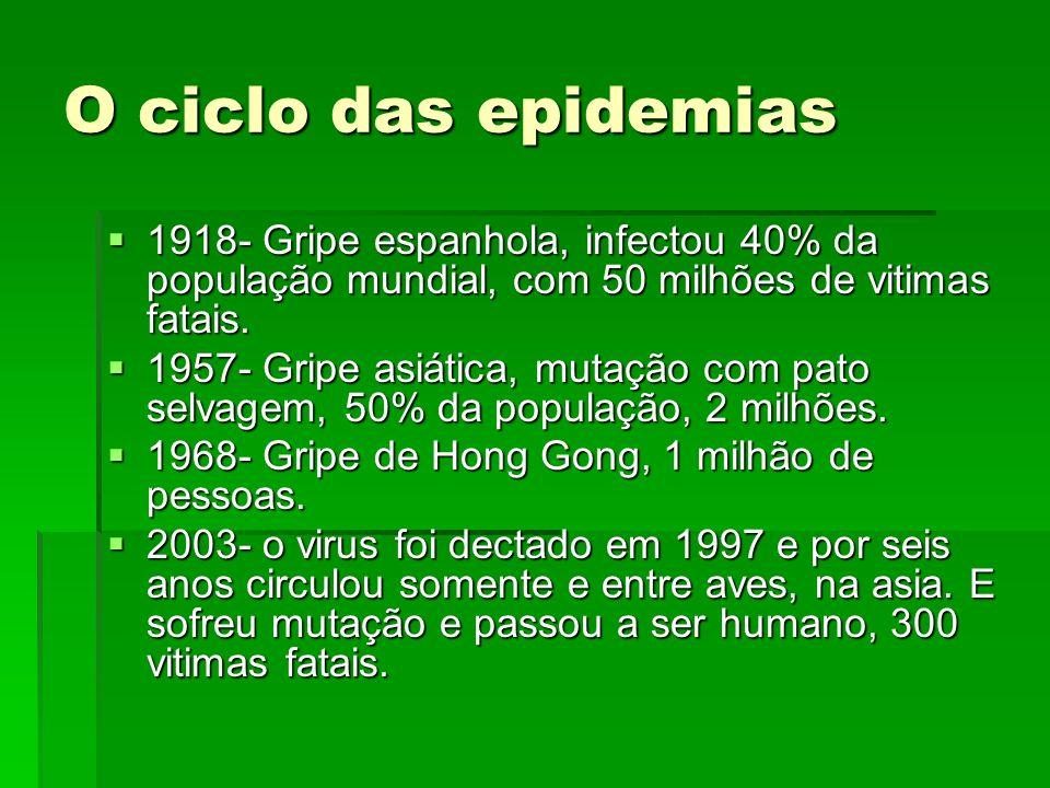 O ciclo das epidemias 1918- Gripe espanhola, infectou 40% da população mundial, com 50 milhões de vitimas fatais. 1918- Gripe espanhola, infectou 40%