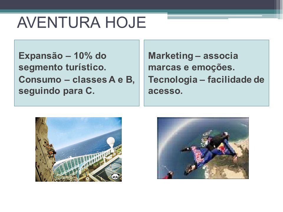 AVENTURA HOJE Expansão – 10% do segmento turístico.