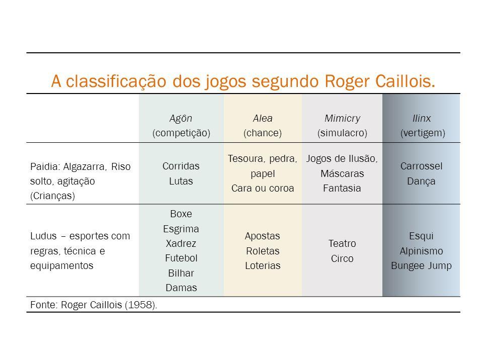 A classificação dos jogos segundo Roger Caillois. Agôn (competição) Alea (chance) Mimicry (simulacro) Ilinx (vertigem) Paidia: Algazarra, Riso solto,