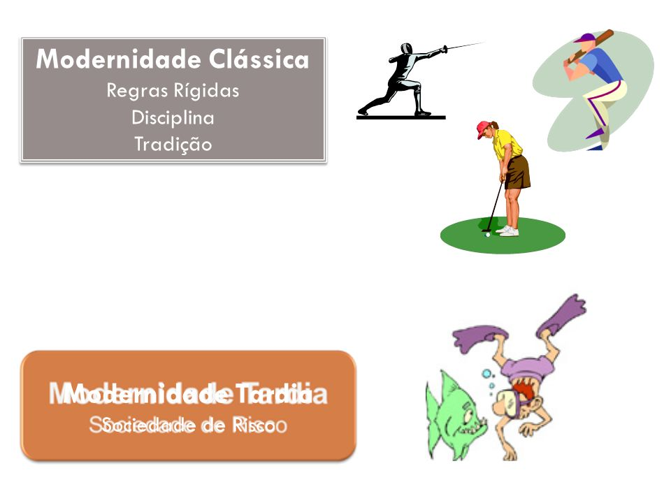 Modernidade Clássica Regras Rígidas Disciplina Tradição Modernidade Clássica Regras Rígidas Disciplina Tradição Modernidade Tardia Sociedade de Risco