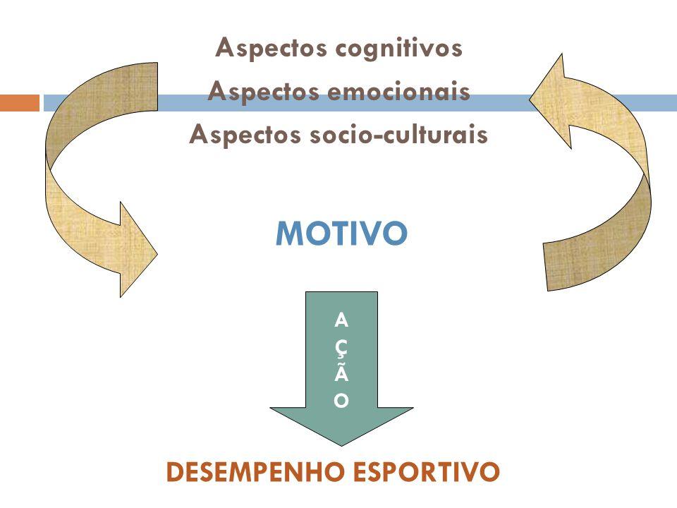 Aspectos cognitivos Aspectos emocionais Aspectos socio-culturais MOTIVO DESEMPENHO ESPORTIVO AÇÃOAÇÃO