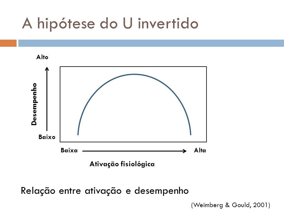 A hipótese do U invertido BaixaAlta Ativação fisiológica Desempenho Baixo Alto Relação entre ativação e desempenho (Weimberg & Gould, 2001)
