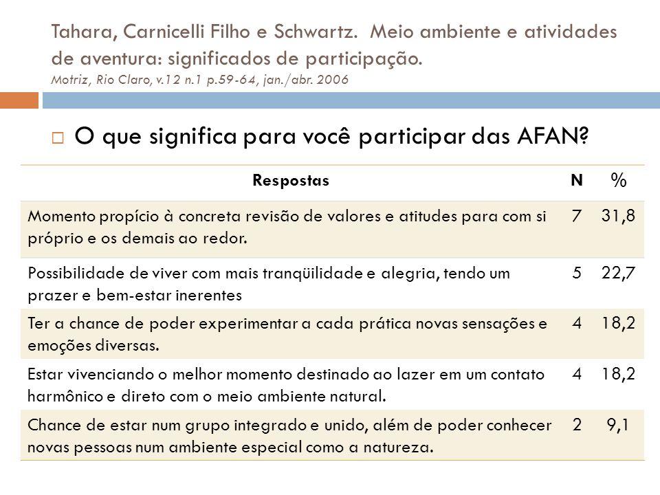 O que significa para você participar das AFAN? RespostasN% Momento propício à concreta revisão de valores e atitudes para com si próprio e os demais a