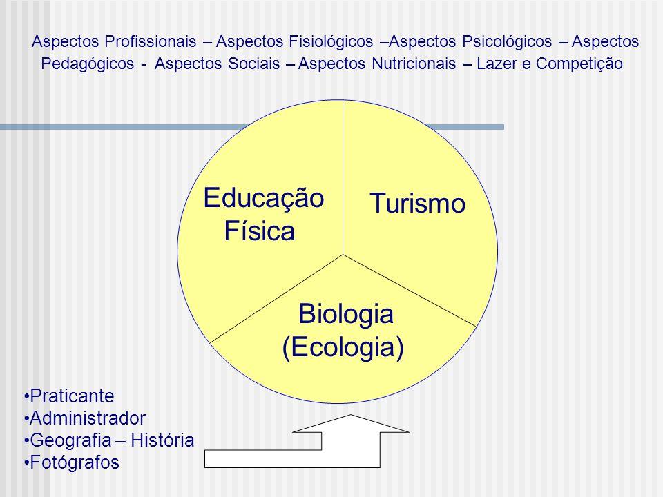 Educação Física Turismo Biologia (Ecologia) Praticante Administrador Geografia – História Fotógrafos Aspectos Profissionais – Aspectos Fisiológicos –A
