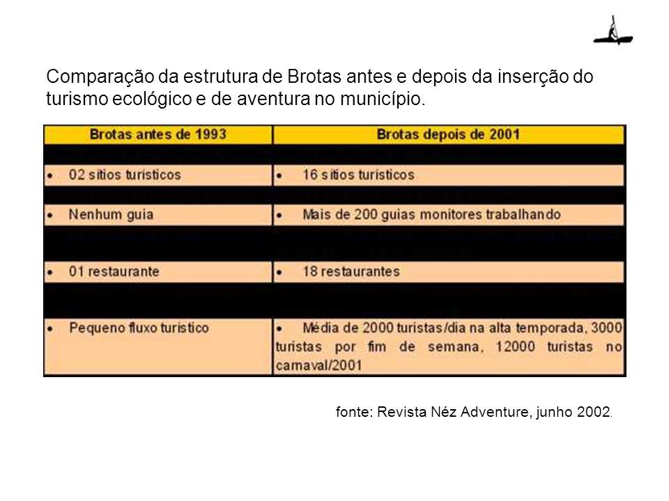 Comparação da estrutura de Brotas antes e depois da inserção do turismo ecológico e de aventura no município. fonte: Revista Néz Adventure, junho 2002