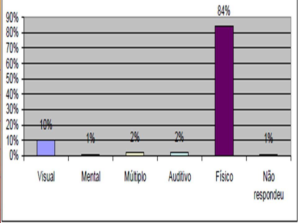 Não existem limitações ou adaptações maiores a serem feitas no que diz respeito as pessoas com deficiência auditiva.