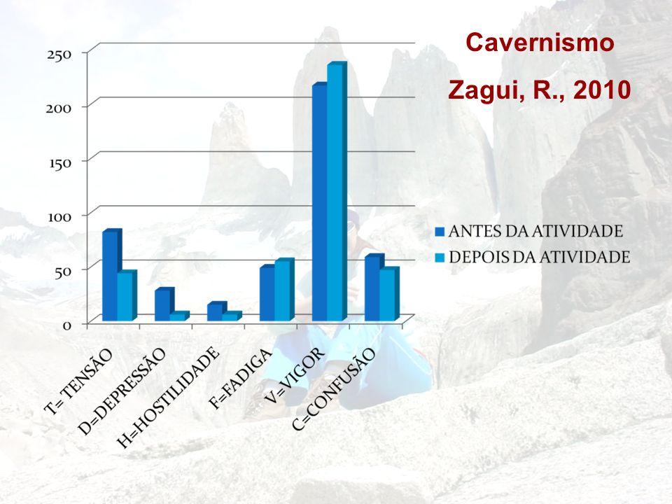 Cavernismo Zagui, R., 2010