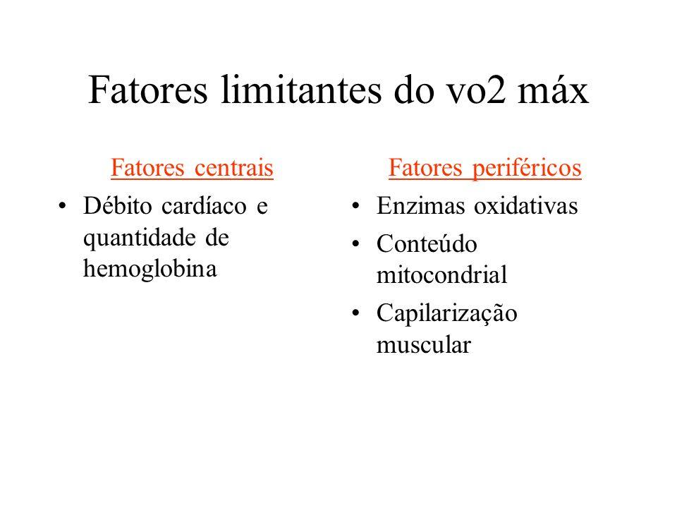 Fatores limitantes do vo2 máx Fatores centrais Débito cardíaco e quantidade de hemoglobina Fatores periféricos Enzimas oxidativas Conteúdo mitocondria