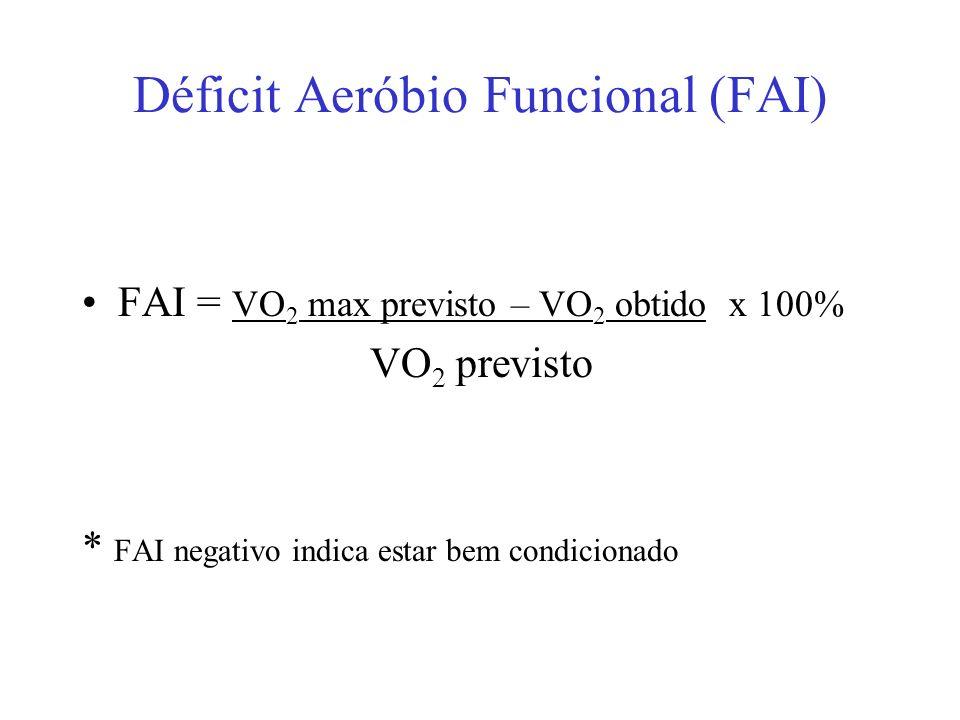Déficit Aeróbio Funcional (FAI) FAI = VO 2 max previsto – VO 2 obtido x 100% VO 2 previsto * FAI negativo indica estar bem condicionado