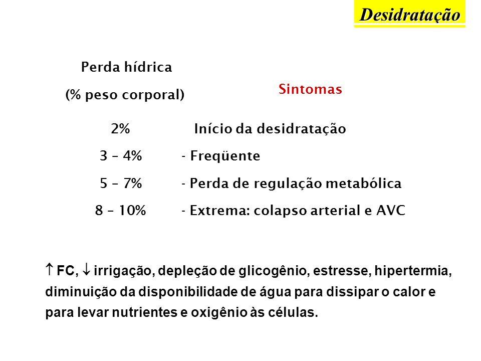 Perda hídrica (% peso corporal) FC, irrigação, depleção de glicogênio, estresse, hipertermia, diminuição da disponibilidade de água para dissipar o ca