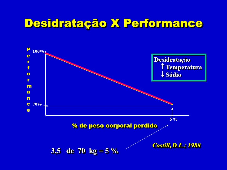 % de peso corporal perdido Desidratação X Performance PerformancePerformance 100% 70% 5 % Costill, D.L.; 1988 Desidratação Temperatura Sódio Desidrata