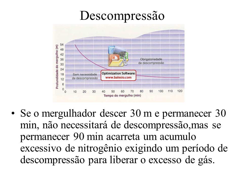 Descompressão Se o mergulhador descer 30 m e permanecer 30 min, não necessitará de descompressão,mas se permanecer 90 min acarreta um acumulo excessiv