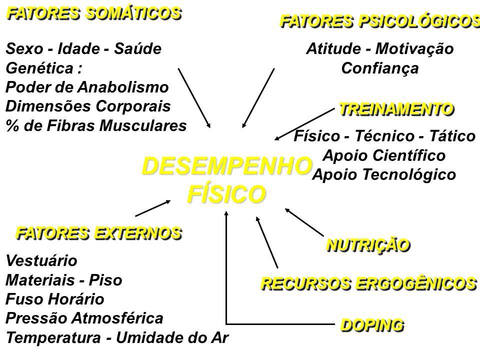 DESEMPENHOFÍSICODESEMPENHOFÍSICO FATORES SOMÁTICOS Sexo - Idade - Saúde Genética : Poder de Anabolismo Dimensões Corporais % de Fibras Musculares FATO