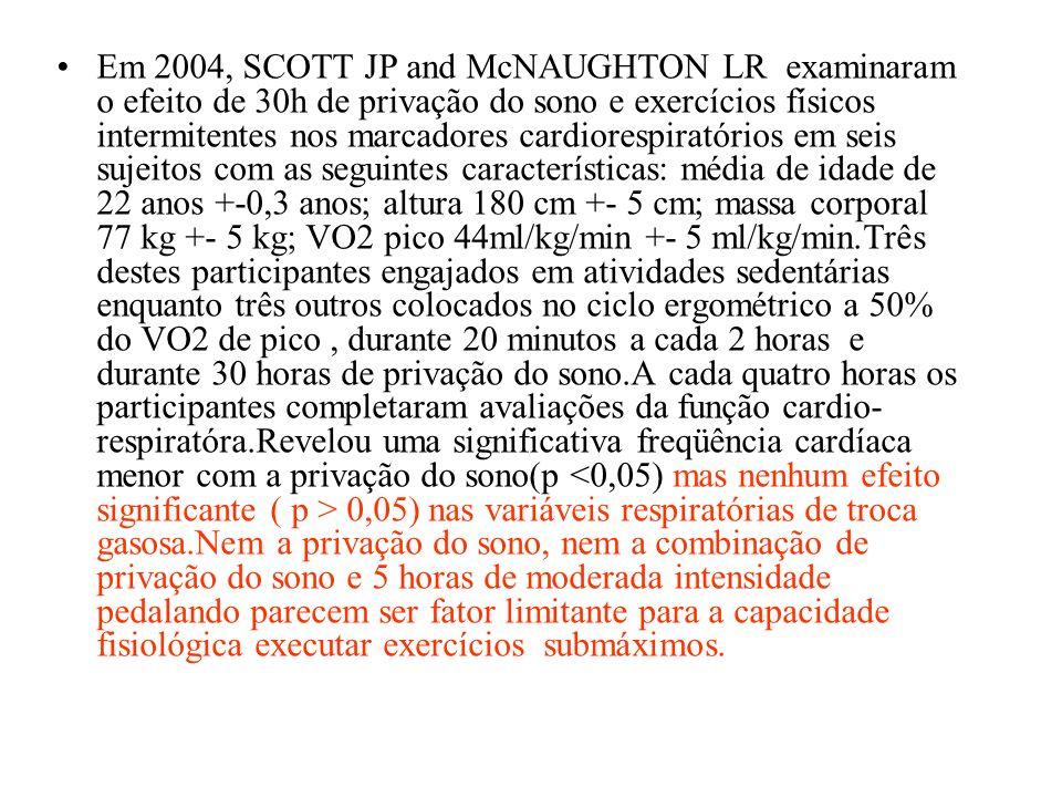 Em 2004, SCOTT JP and McNAUGHTON LR examinaram o efeito de 30h de privação do sono e exercícios físicos intermitentes nos marcadores cardiorespiratóri