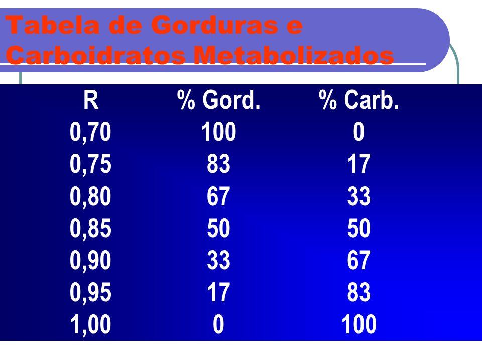 Tabela de Gorduras e Carboidratos Metabolizados R 0,70 0,75 0,80 0,85 0,90 0,95 1,00 % Gord. 100 83 67 50 33 17 0 % Carb. 0 17 33 50 67 83 100