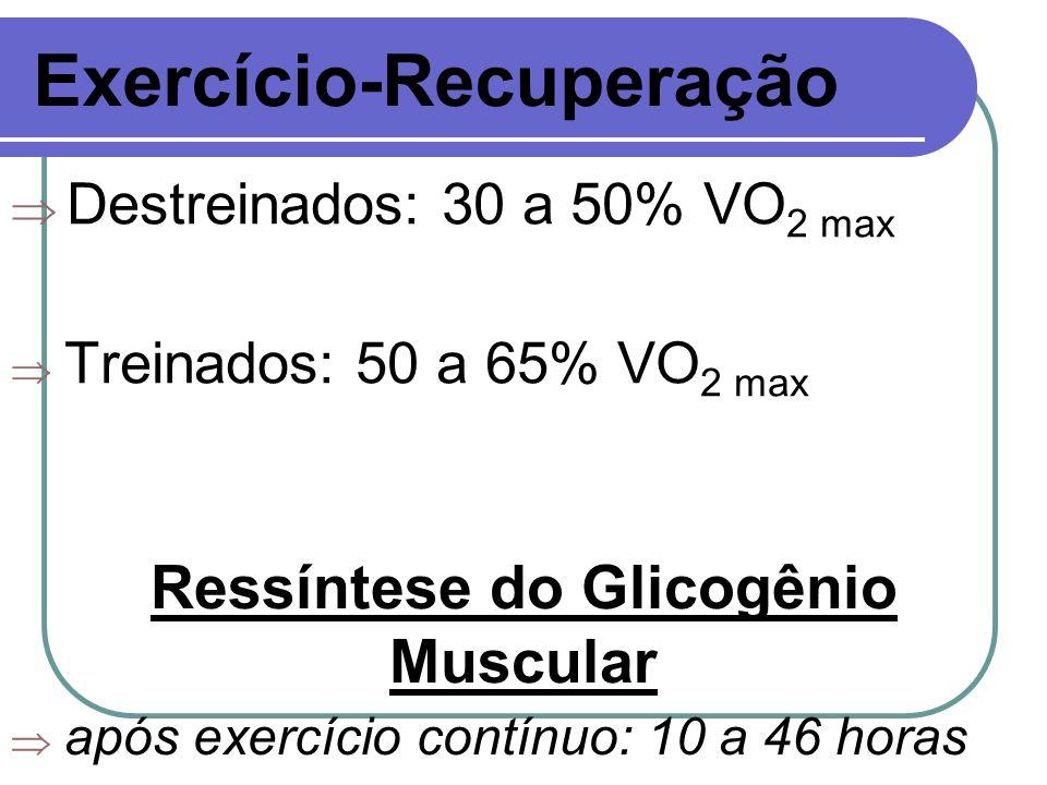 Exercício-Recuperação Destreinados: 30 a 50% VO 2 max Treinados: 50 a 65% VO 2 max Ressíntese do Glicogênio Muscular após exercício contínuo: 10 a 46