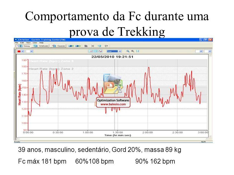 Comportamento da Fc durante uma prova de Trekking 39 anos, masculino, sedentário, Gord 20%, massa 89 kg Fc máx 181 bpm 60%108 bpm 90% 162 bpm