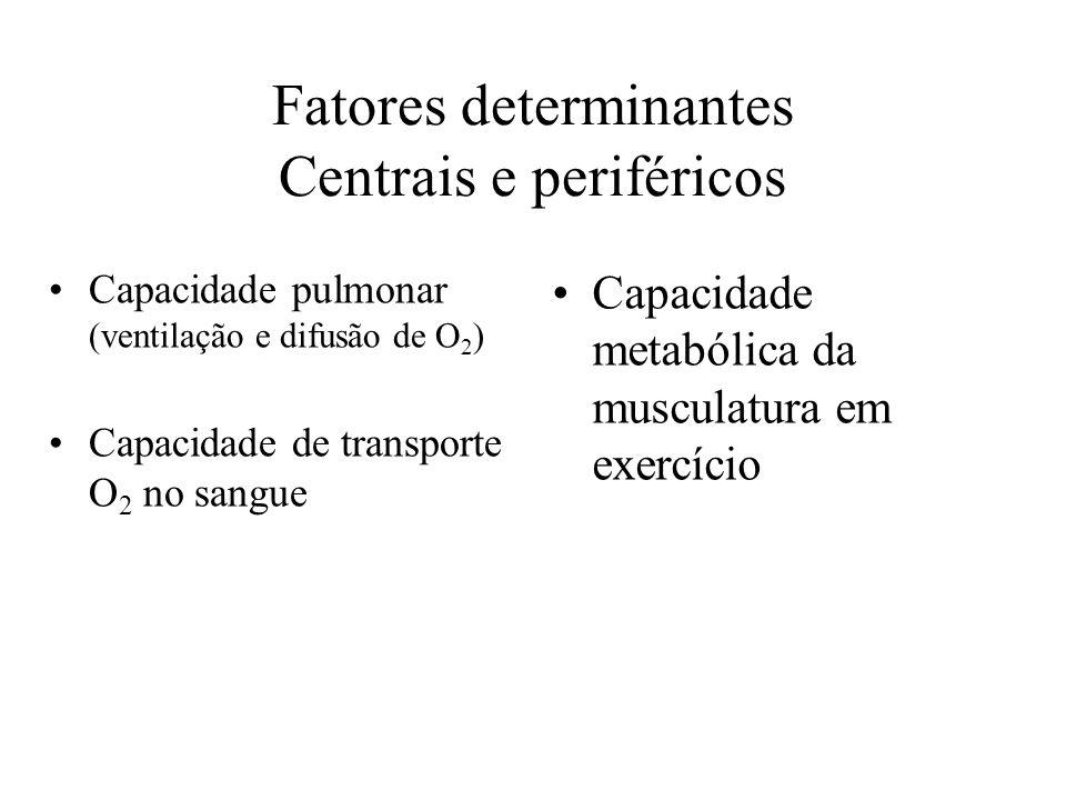 Fatores determinantes Centrais e periféricos Capacidade pulmonar (ventilação e difusão de O 2 ) Capacidade de transporte O 2 no sangue Capacidade meta