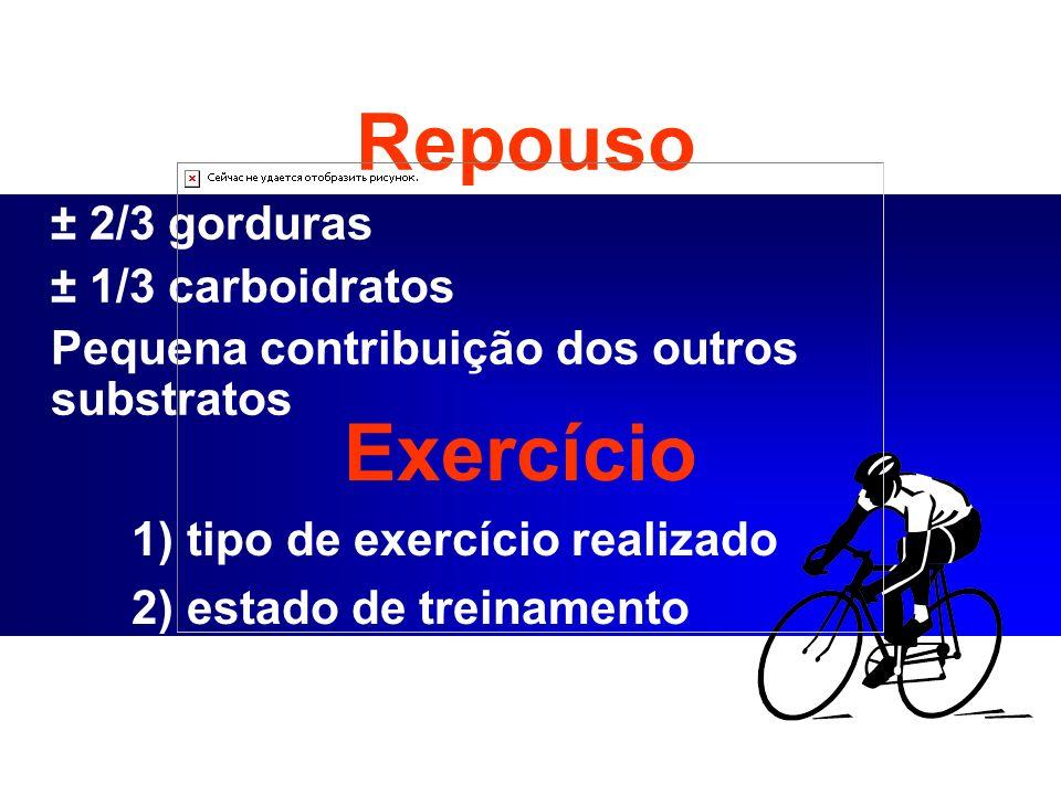 Exercício 1) tipo de exercício realizado 2) estado de treinamento 3) dieta Repouso ± 2/3 gorduras ± 1/3 carboidratos Pequena contribuição dos outros s