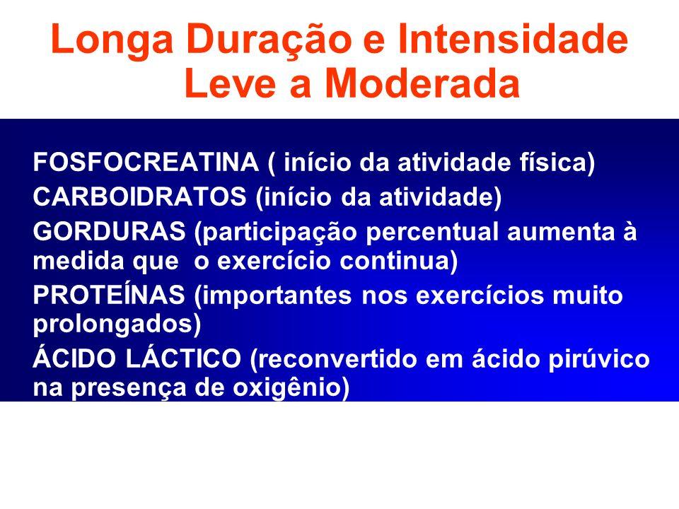 Longa Duração e Intensidade Leve a Moderada FOSFOCREATINA ( início da atividade física) CARBOIDRATOS (início da atividade) GORDURAS (participação perc