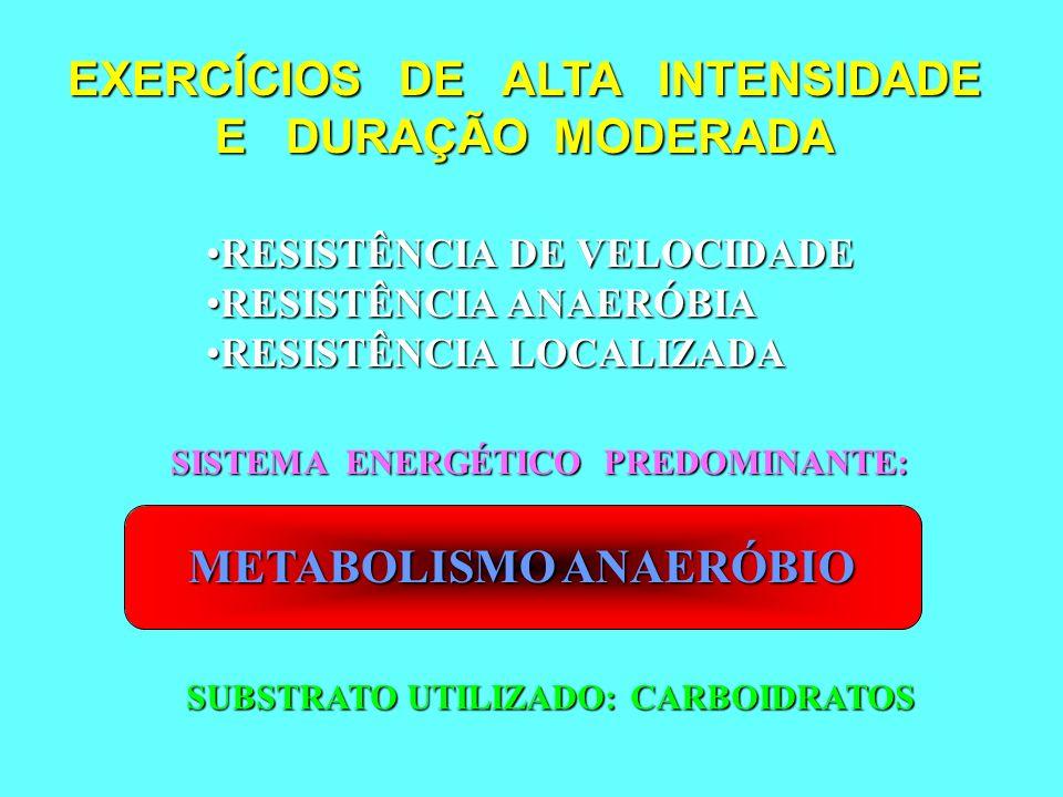EXERCÍCIOS DE ALTA INTENSIDADE E DURAÇÃO MODERADA RESISTÊNCIA DE VELOCIDADERESISTÊNCIA DE VELOCIDADE RESISTÊNCIA ANAERÓBIARESISTÊNCIA ANAERÓBIA RESIST