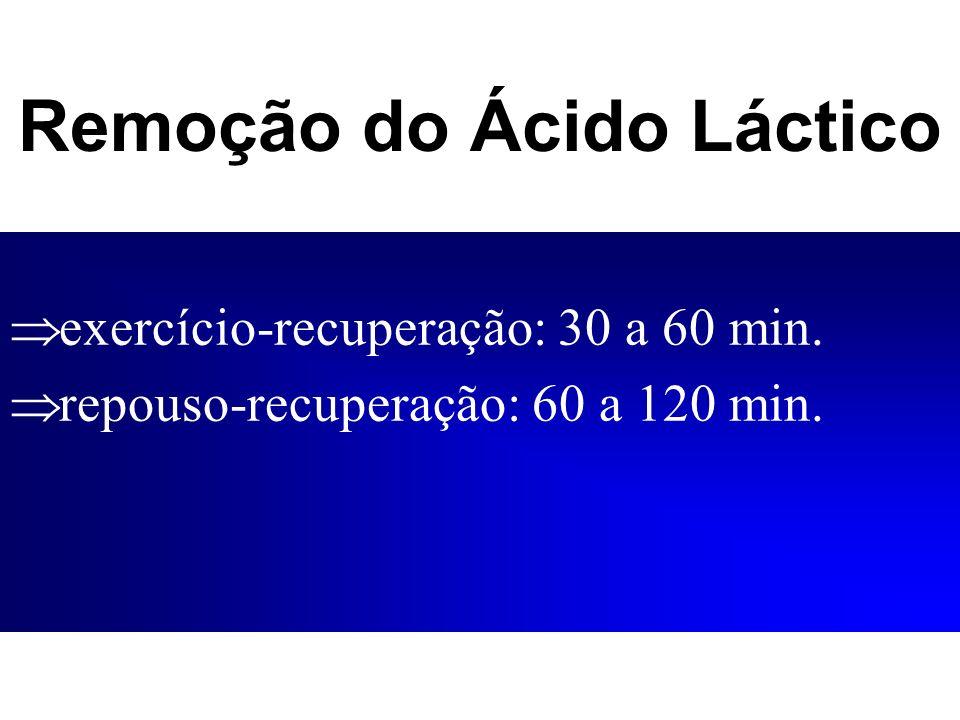 Remoção do Ácido Láctico exercício-recuperação: 30 a 60 min. repouso-recuperação: 60 a 120 min.