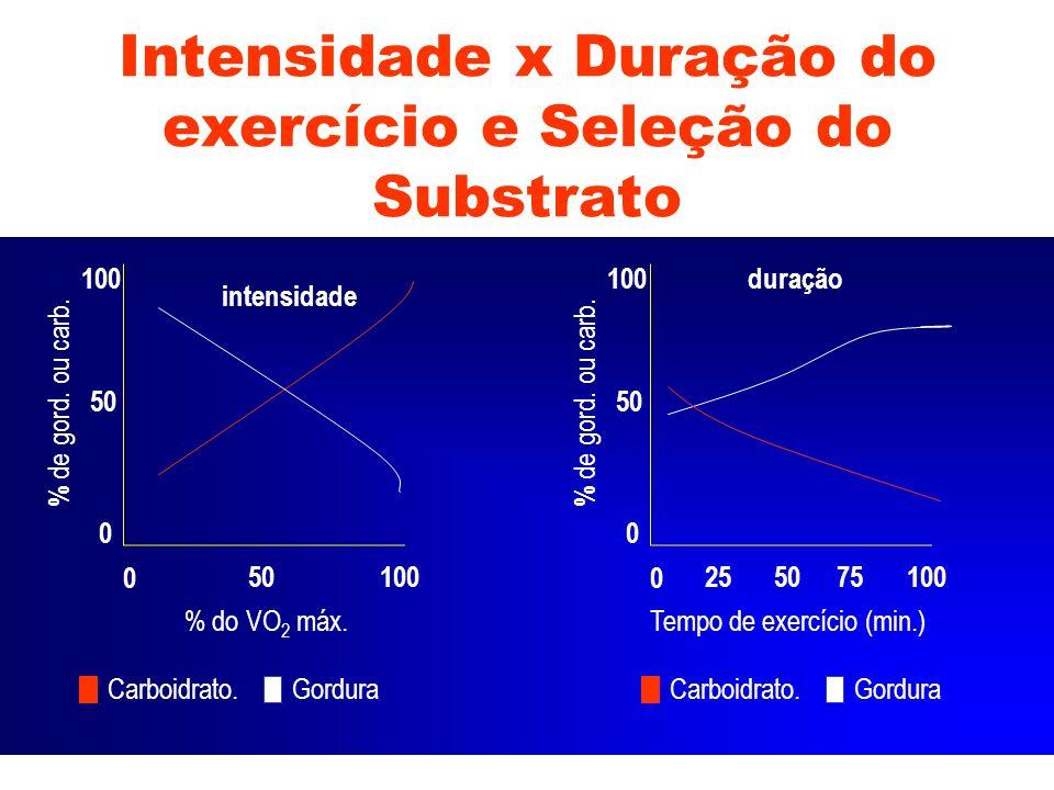0 100 % do VO 2 máx. 50 0 100 intensidade % de gord. ou carb. 0 100 Tempo de exercício (min.) 50 0 100duração % de gord. ou carb. 2575 Carboidrato.Gor