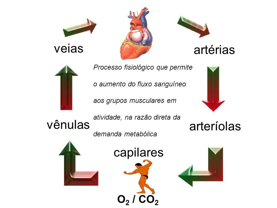 artérias arteríolas capilares vênulas veias O 2 / CO 2 Processo fisiológico que permite o aumento do fluxo sanguíneo aos grupos musculares em atividad