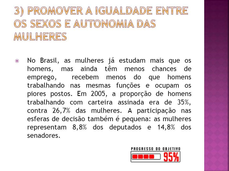 No Brasil, as mulheres já estudam mais que os homens, mas ainda têm menos chances de emprego, recebem menos do que homens trabalhando nas mesmas funções e ocupam os piores postos.
