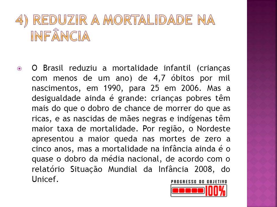 O Brasil reduziu a mortalidade infantil (crianças com menos de um ano) de 4,7 óbitos por mil nascimentos, em 1990, para 25 em 2006.